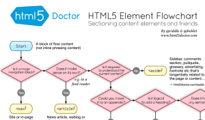 HTML5 Flowchart